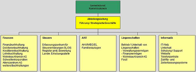 Organigramm Abteilung Finanzen und Liegenschaften