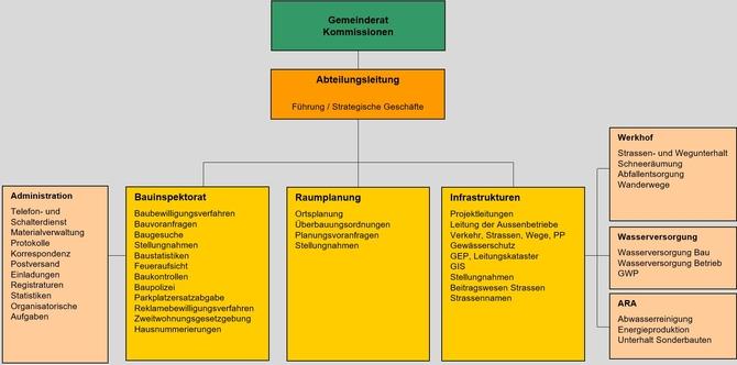 ORGANIGRAMM ABTEILUNG BAUINSPEKTORAT, RAUMPLANUNG UND INFRASTRUKTUREN