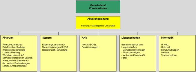 Organigramm Abteilung Finanzen, Liegenschaften, Informatik