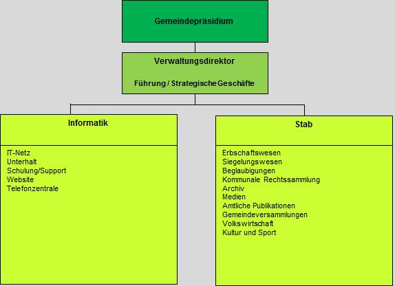 Organigramm Verwaltungsdirektion